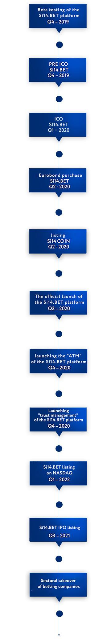 Betting exchange liquidity management xlfileformat binary options